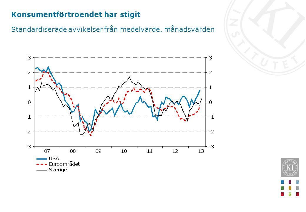 Konsumentförtroendet har stigit Standardiserade avvikelser från medelvärde, månadsvärden