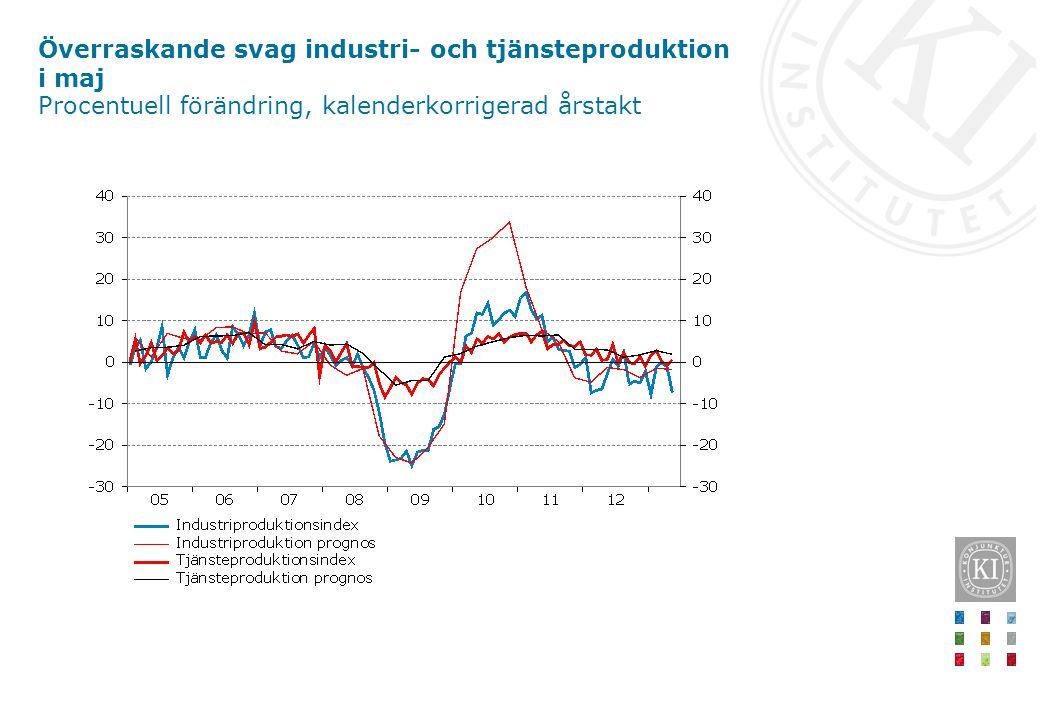 Överraskande svag industri- och tjänsteproduktion i maj Procentuell förändring, kalenderkorrigerad årstakt