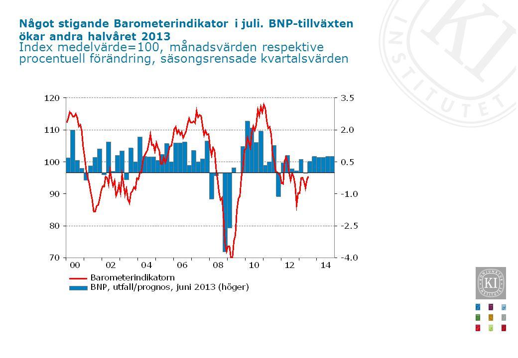 Något stigande Barometerindikator i juli. BNP-tillväxten ökar andra halvåret 2013 Index medelvärde=100, månadsvärden respektive procentuell förändring