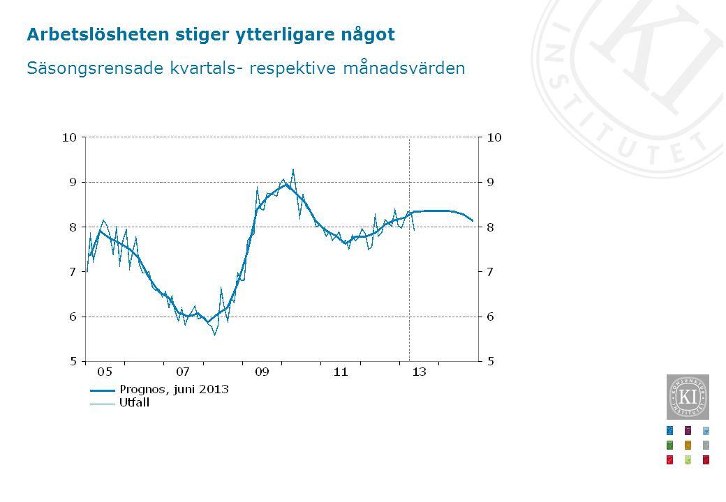 Arbetslösheten stiger ytterligare något Säsongsrensade kvartals- respektive månadsvärden