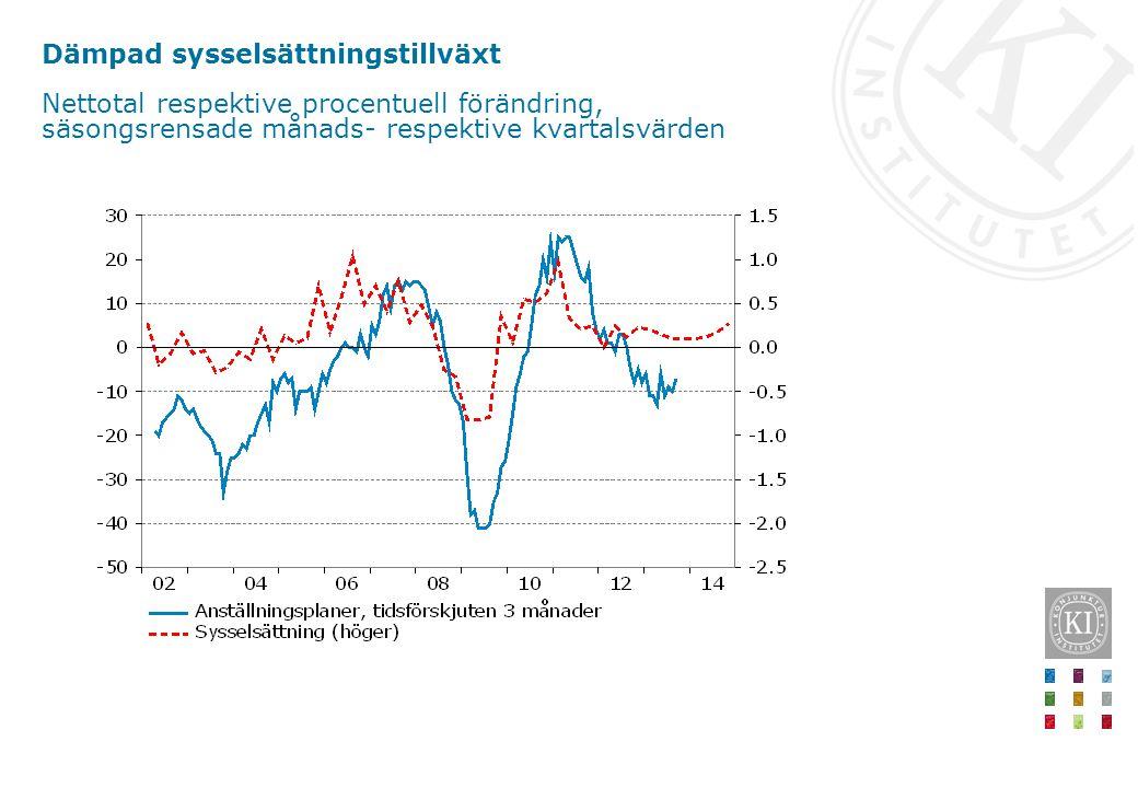 Dämpad sysselsättningstillväxt Nettotal respektive procentuell förändring, säsongsrensade månads- respektive kvartalsvärden