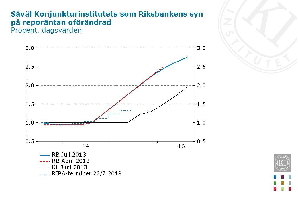Såväl Konjunkturinstitutets som Riksbankens syn på reporäntan oförändrad Procent, dagsvärden