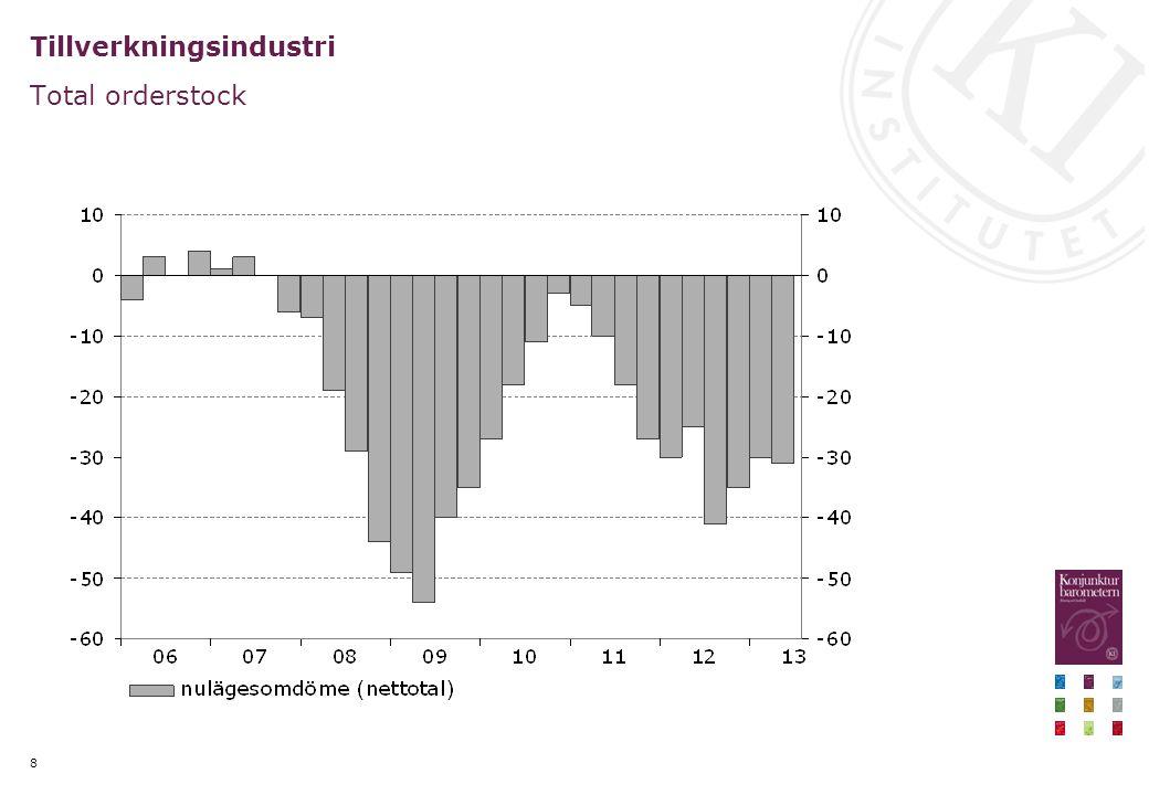 Stigande långräntor Statsobligationsräntor med 10-års löptid, procent, dagsvärden, 5-dagars glidande medelvärde