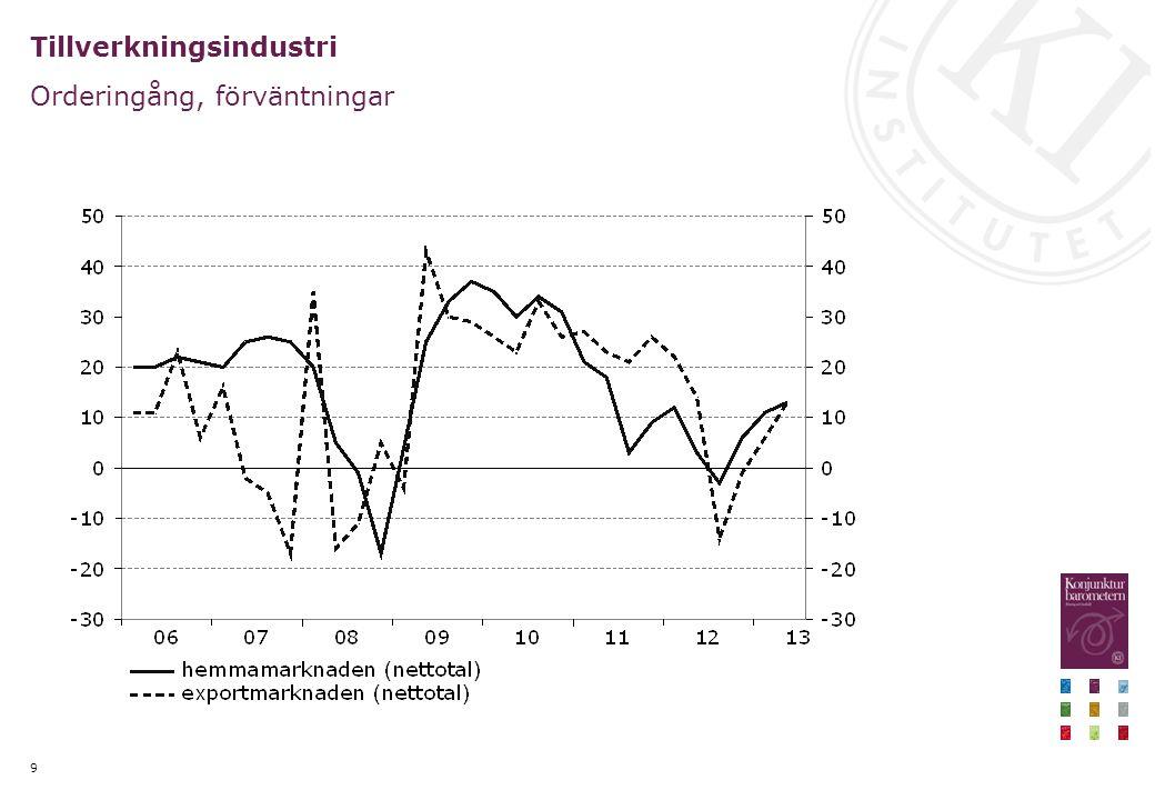 Ny information ger stöd åt bilden av en försiktigt stigande svensk exporttillväxt Nettotal respektive procentuell förändring