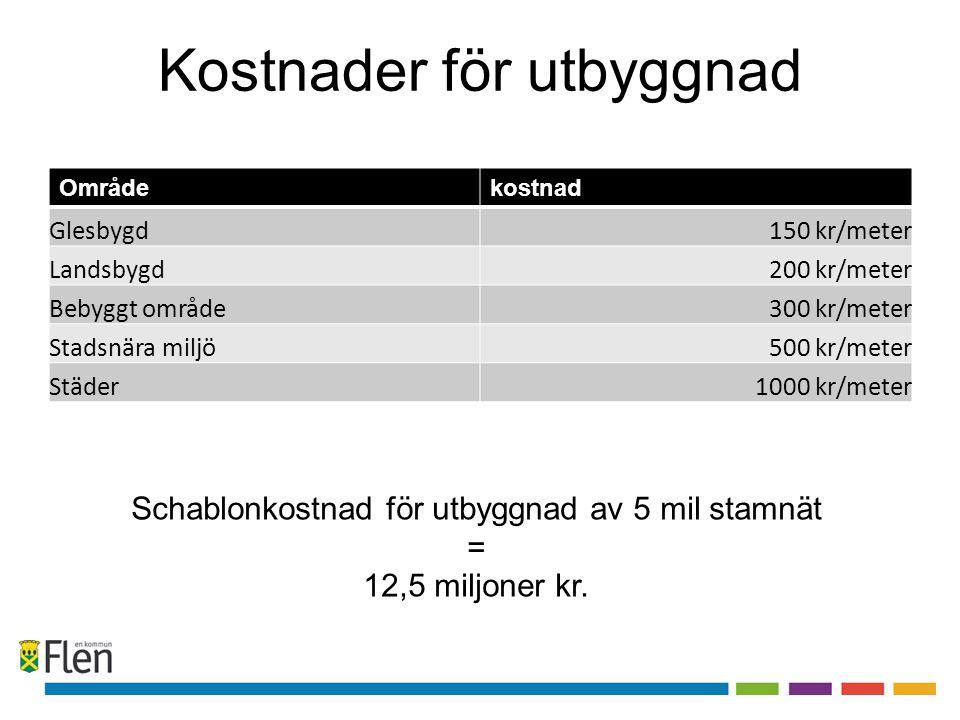 Kostnader för utbyggnad Områdekostnad Glesbygd150 kr/meter Landsbygd200 kr/meter Bebyggt område300 kr/meter Stadsnära miljö500 kr/meter Städer1000 kr/
