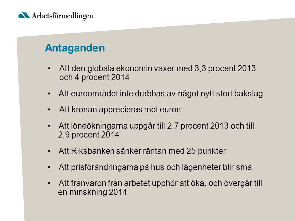 Antaganden •Att den globala ekonomin växer med 3,3 procent 2013 och 4 procent 2014 •Att euroområdet inte drabbas av något nytt stort bakslag •Att kronan apprecieras mot euron •Att löneökningarna uppgår till 2,7 procent 2013 och till 2,9 procent 2014 •Att Riksbanken sänker räntan med 25 punkter •Att prisförändringarna på hus och lägenheter blir små •Att frånvaron från arbetet upphör att öka, och övergår till en minskning 2014