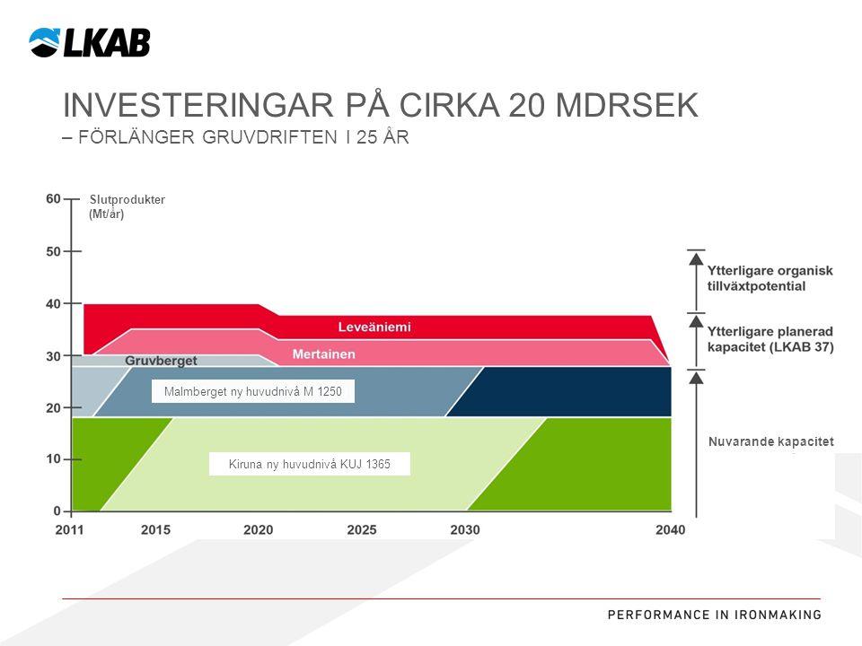 Sv INVESTERINGAR PÅ CIRKA 20 MDRSEK – FÖRLÄNGER GRUVDRIFTEN I 25 ÅR Nuvarande kapacitet Slutprodukter (Mt/år) Kiruna ny huvudnivå KUJ 1365 Malmberget