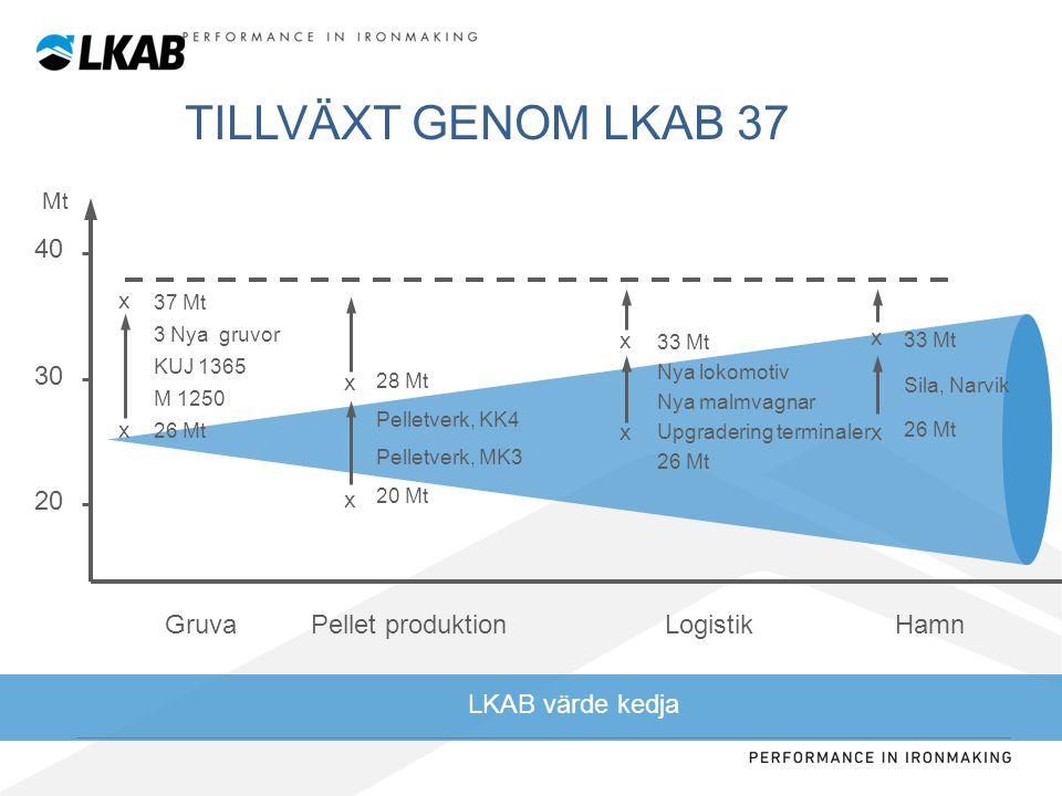 Sv INVESTERINGAR PÅ CIRKA 20 MDRSEK – FÖRLÄNGER GRUVDRIFTEN I 25 ÅR Nuvarande kapacitet Slutprodukter (Mt/år) Kiruna ny huvudnivå KUJ 1365 Malmberget ny huvudnivå M 1250