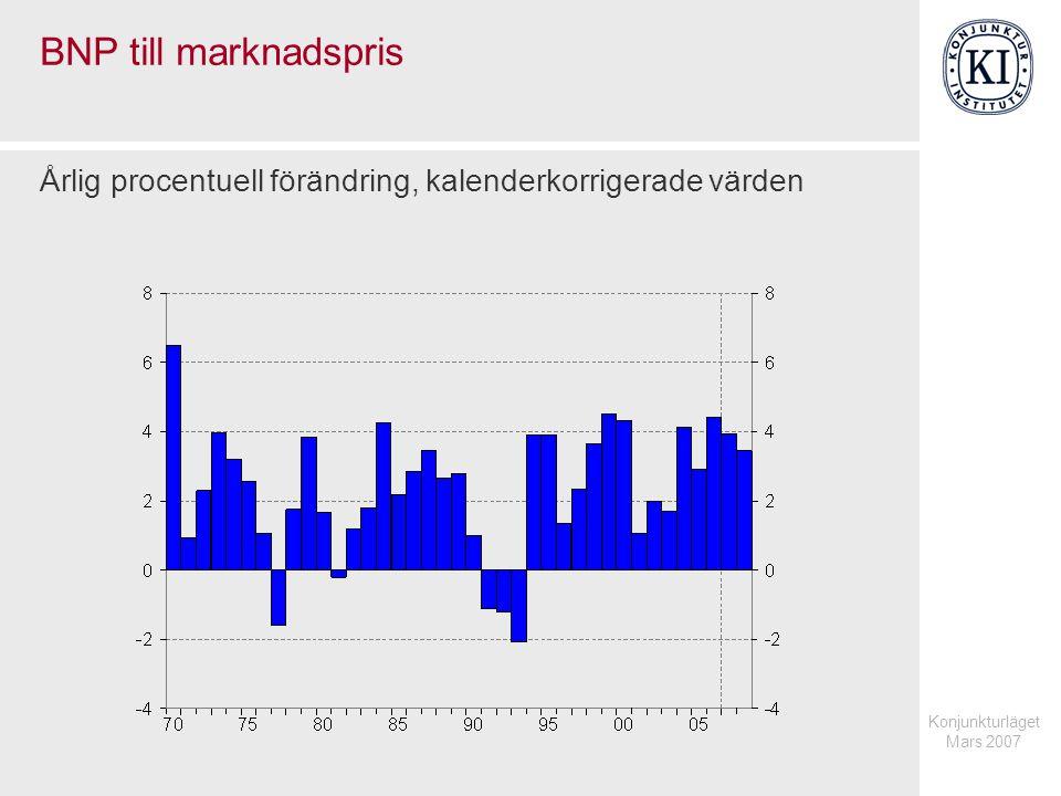 Konjunkturläget Mars 2007 BNP till marknadspris Årlig procentuell förändring, kalenderkorrigerade värden