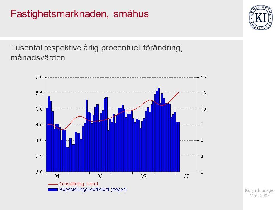 Konjunkturläget Mars 2007 Fastighetsmarknaden, småhus Tusental respektive årlig procentuell förändring, månadsvärden