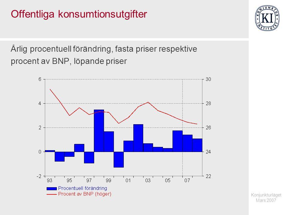 Konjunkturläget Mars 2007 Offentliga konsumtionsutgifter Årlig procentuell förändring, fasta priser respektive procent av BNP, löpande priser