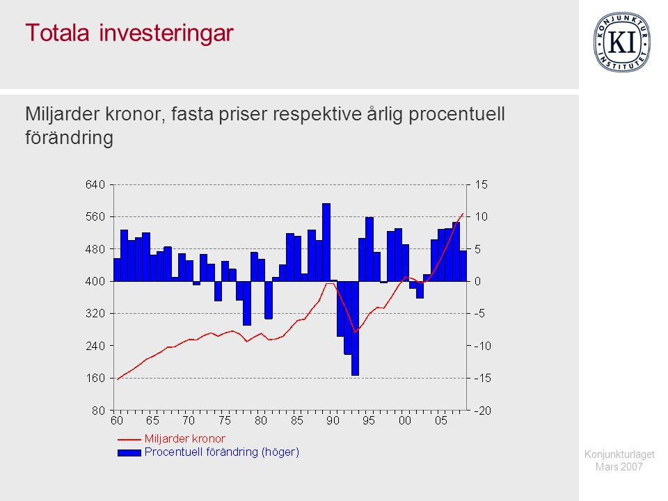 Konjunkturläget Mars 2007 Totala investeringar Miljarder kronor, fasta priser respektive årlig procentuell förändring
