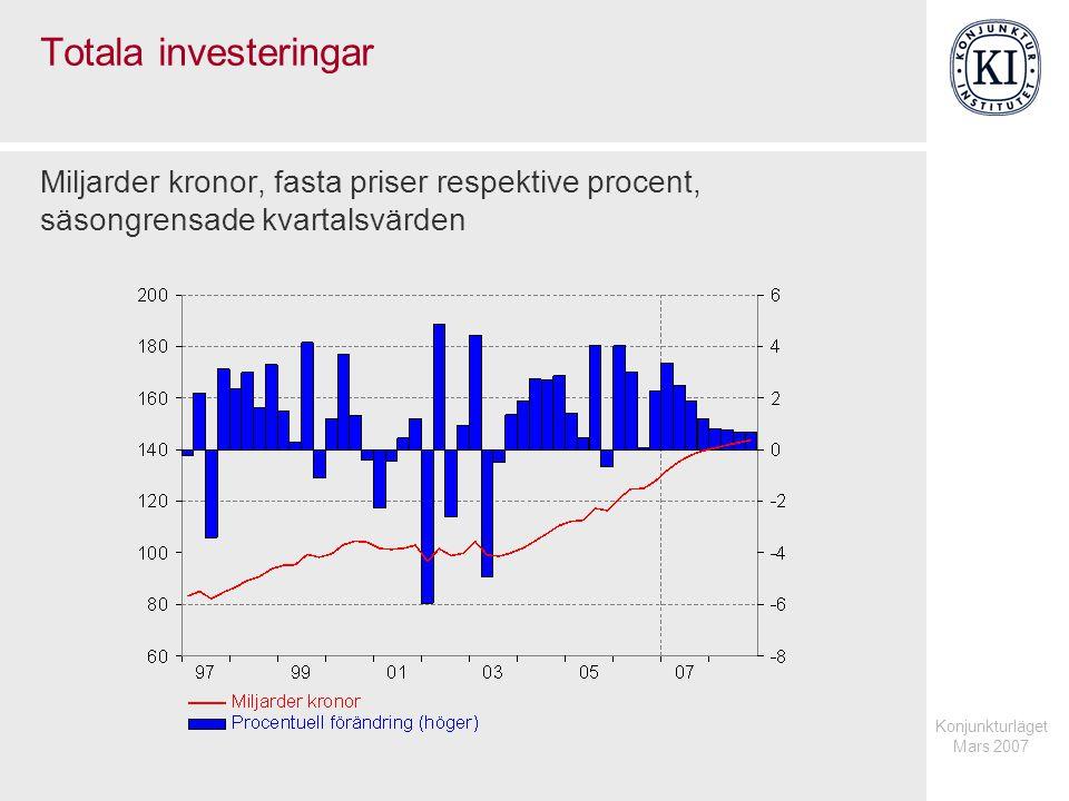 Konjunkturläget Mars 2007 Totala investeringar Miljarder kronor, fasta priser respektive procent, säsongrensade kvartalsvärden