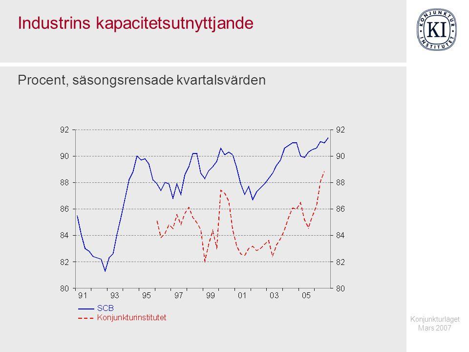 Konjunkturläget Mars 2007 Industrins kapacitetsutnyttjande Procent, säsongsrensade kvartalsvärden