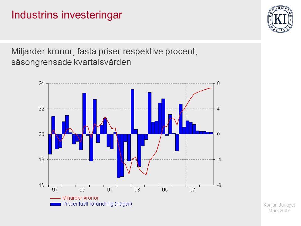 Konjunkturläget Mars 2007 Industrins investeringar Miljarder kronor, fasta priser respektive procent, säsongrensade kvartalsvärden
