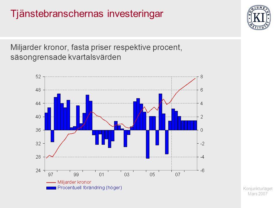 Konjunkturläget Mars 2007 Tjänstebranschernas investeringar Miljarder kronor, fasta priser respektive procent, säsongrensade kvartalsvärden