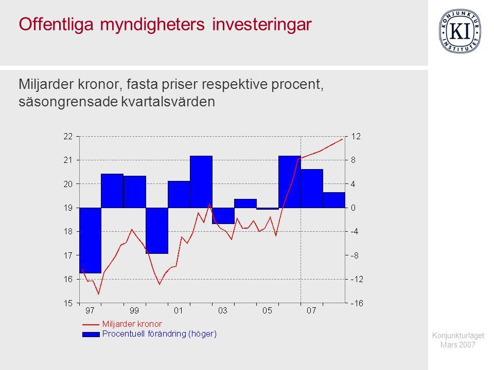 Konjunkturläget Mars 2007 Offentliga myndigheters investeringar Miljarder kronor, fasta priser respektive procent, säsongrensade kvartalsvärden