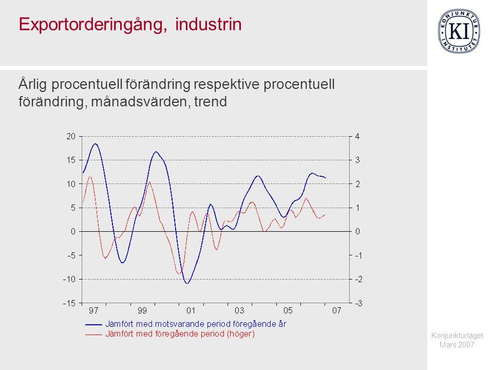 Konjunkturläget Mars 2007 Exportorderingång, industrin Årlig procentuell förändring respektive procentuell förändring, månadsvärden, trend