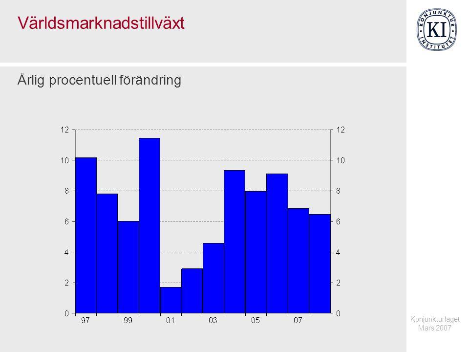 Konjunkturläget Mars 2007 Världsmarknadstillväxt Årlig procentuell förändring