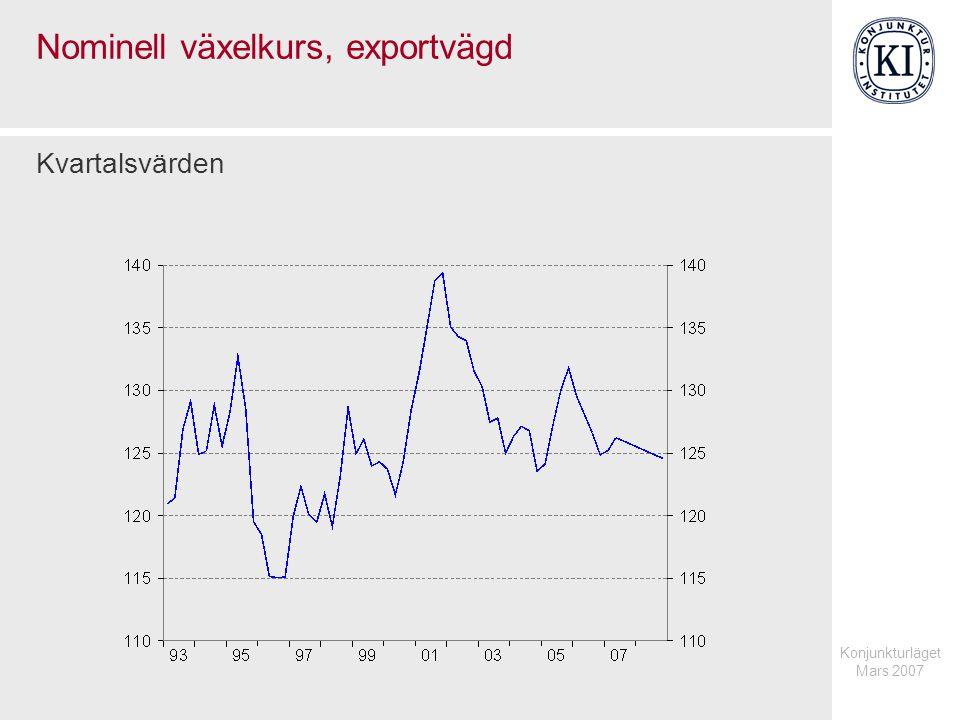 Konjunkturläget Mars 2007 Nominell växelkurs, exportvägd Kvartalsvärden