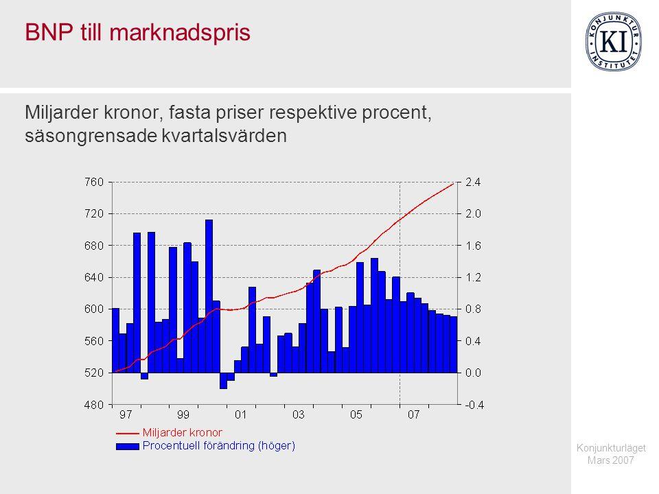 Konjunkturläget Mars 2007 BNP till marknadspris Miljarder kronor, fasta priser respektive procent, säsongrensade kvartalsvärden