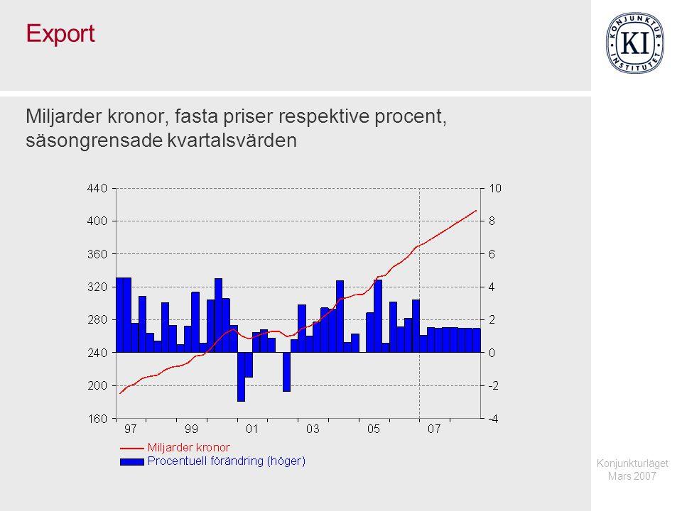 Konjunkturläget Mars 2007 Export Miljarder kronor, fasta priser respektive procent, säsongrensade kvartalsvärden