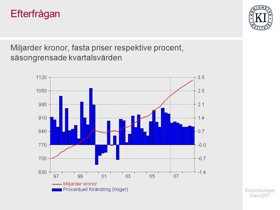 Konjunkturläget Mars 2007 Efterfrågan Miljarder kronor, fasta priser respektive procent, säsongrensade kvartalsvärden