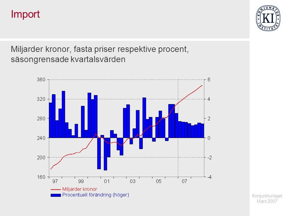 Konjunkturläget Mars 2007 Import Miljarder kronor, fasta priser respektive procent, säsongrensade kvartalsvärden