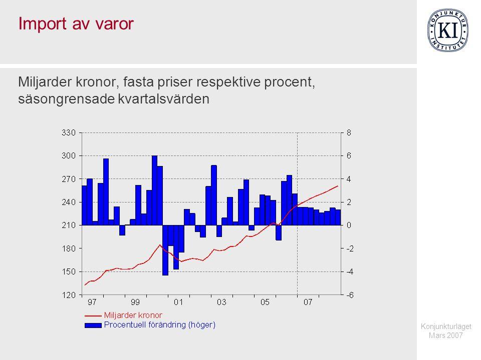 Konjunkturläget Mars 2007 Import av varor Miljarder kronor, fasta priser respektive procent, säsongrensade kvartalsvärden