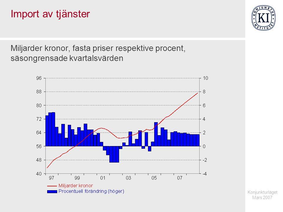 Konjunkturläget Mars 2007 Import av tjänster Miljarder kronor, fasta priser respektive procent, säsongrensade kvartalsvärden