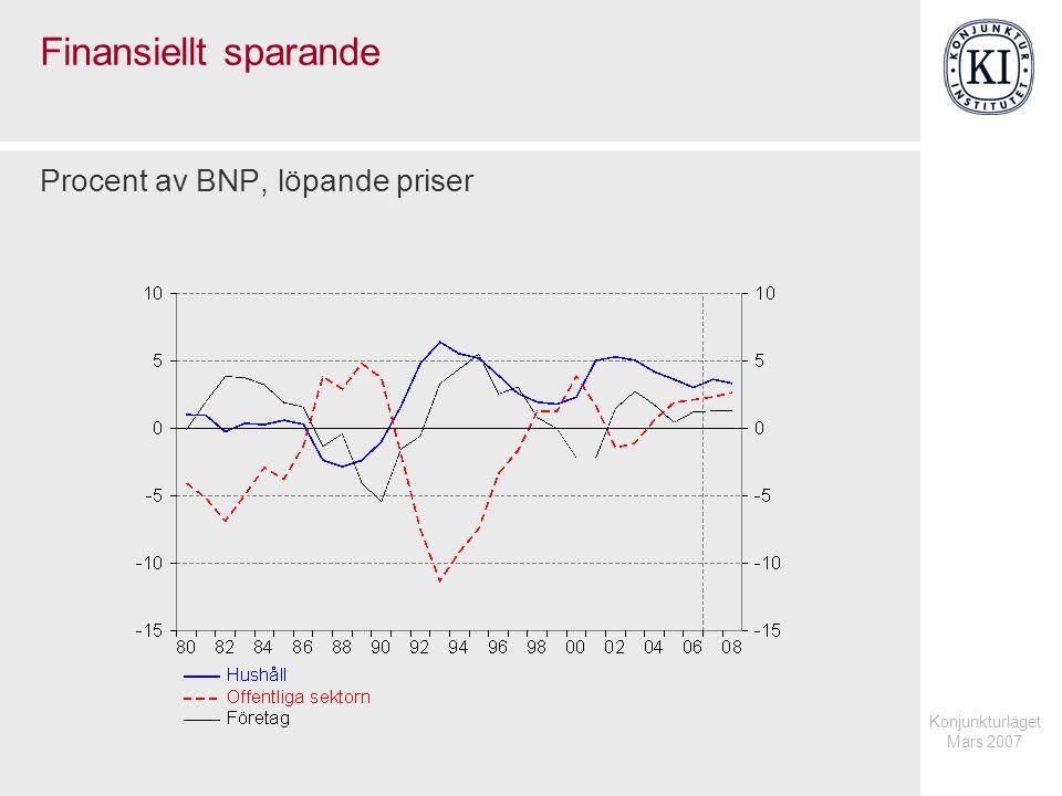 Konjunkturläget Mars 2007 Finansiellt sparande Procent av BNP, löpande priser