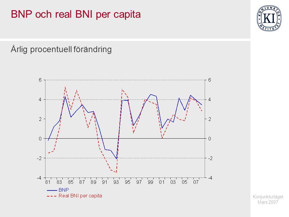 Konjunkturläget Mars 2007 BNP och real BNI per capita Årlig procentuell förändring