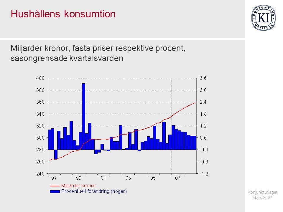 Konjunkturläget Mars 2007 Hushållens konsumtion Miljarder kronor, fasta priser respektive procent, säsongrensade kvartalsvärden