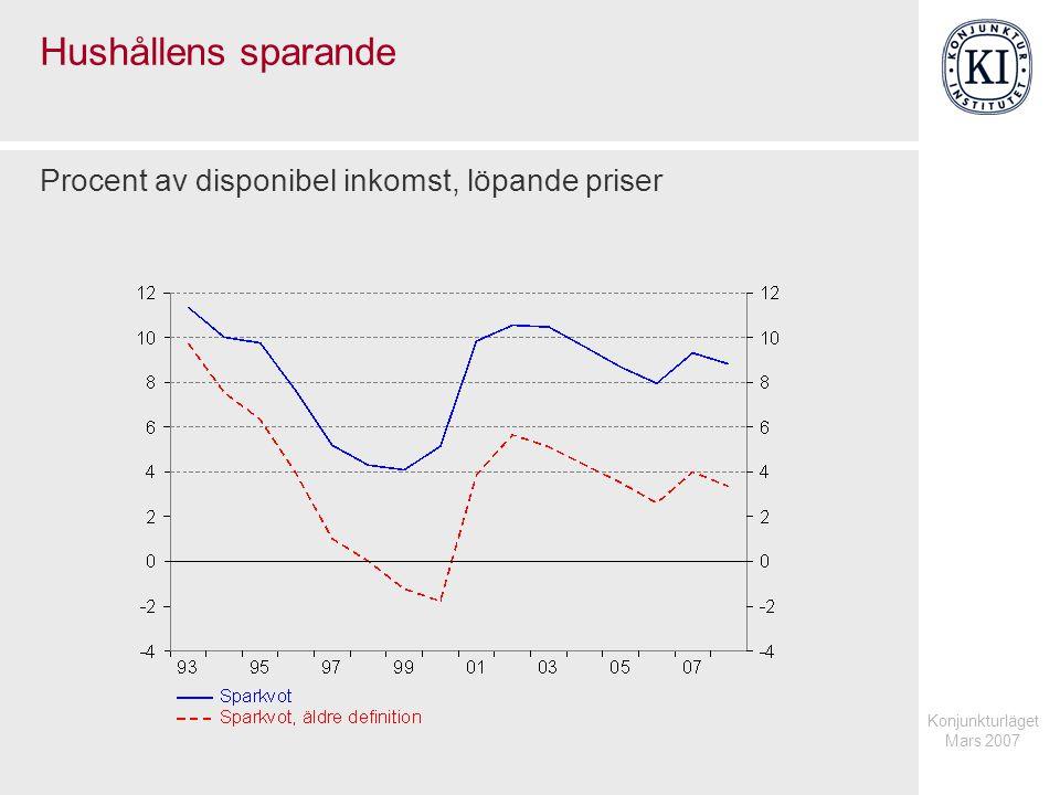 Konjunkturläget Mars 2007 Hushållens sparande Procent av disponibel inkomst, löpande priser