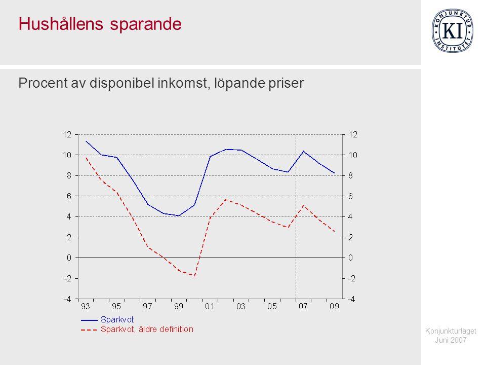 Konjunkturläget Juni 2007 Hushållens sparande Procent av disponibel inkomst, löpande priser