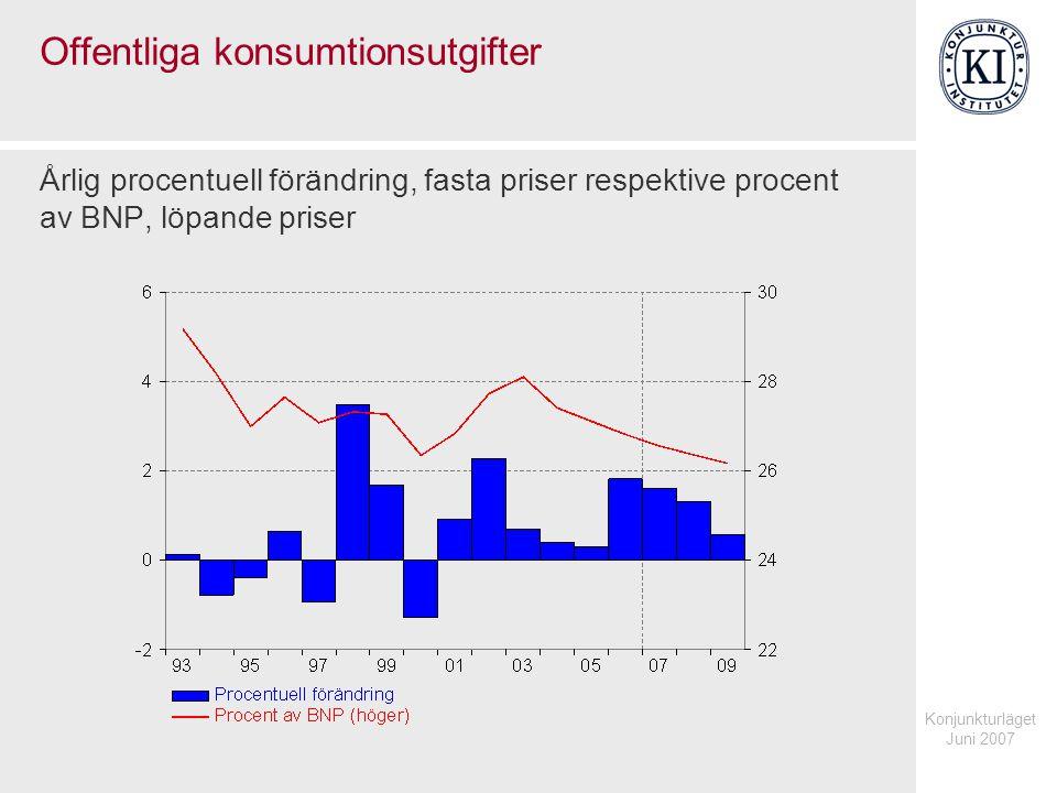 Konjunkturläget Juni 2007 Offentliga konsumtionsutgifter Årlig procentuell förändring, fasta priser respektive procent av BNP, löpande priser