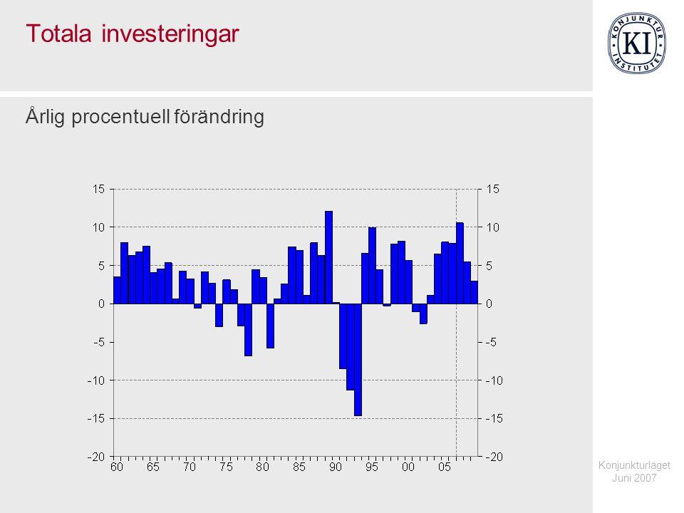 Konjunkturläget Juni 2007 Totala investeringar Årlig procentuell förändring