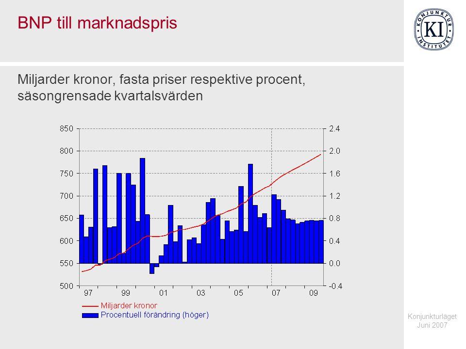 Konjunkturläget Juni 2007 BNP till marknadspris Miljarder kronor, fasta priser respektive procent, säsongrensade kvartalsvärden