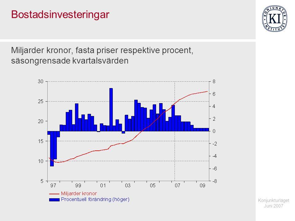 Konjunkturläget Juni 2007 Bostadsinvesteringar Miljarder kronor, fasta priser respektive procent, säsongrensade kvartalsvärden