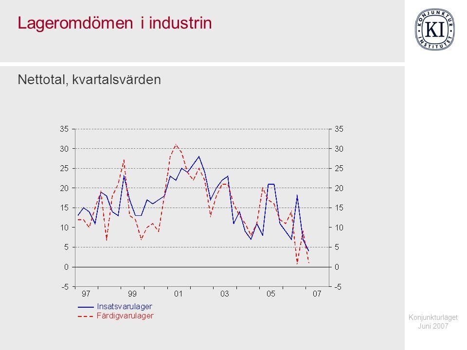 Konjunkturläget Juni 2007 Lageromdömen i industrin Nettotal, kvartalsvärden