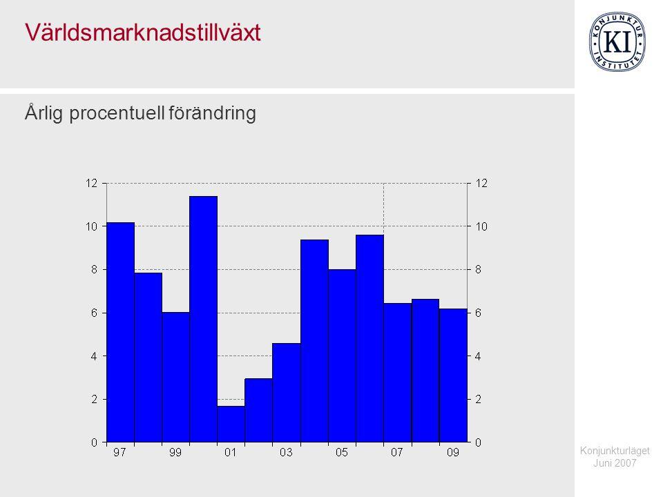 Konjunkturläget Juni 2007 Världsmarknadstillväxt Årlig procentuell förändring