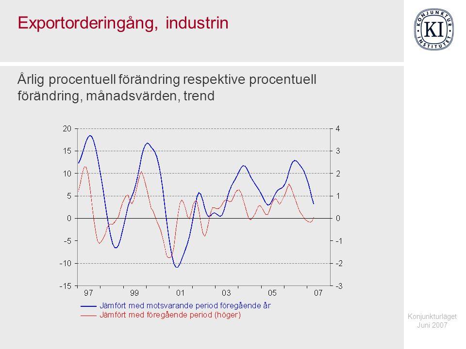 Konjunkturläget Juni 2007 Exportorderingång, industrin Årlig procentuell förändring respektive procentuell förändring, månadsvärden, trend