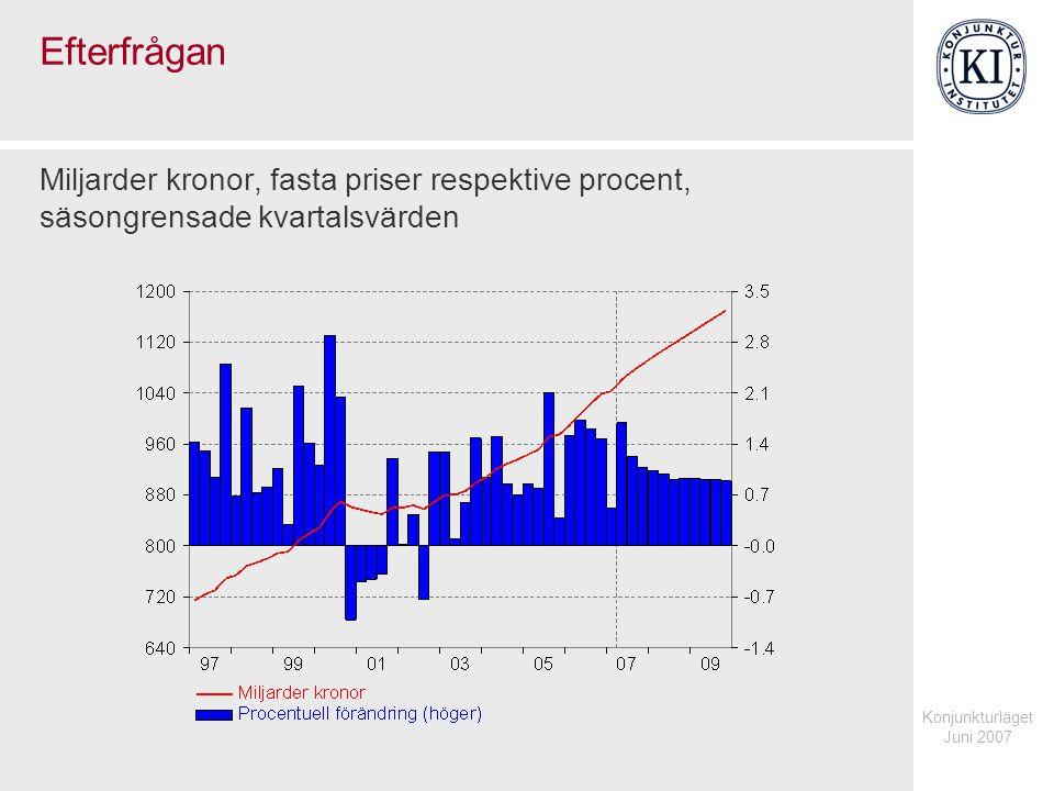 Konjunkturläget Juni 2007 Efterfrågan Miljarder kronor, fasta priser respektive procent, säsongrensade kvartalsvärden