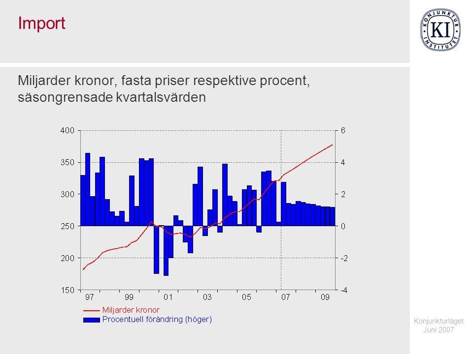 Konjunkturläget Juni 2007 Import Miljarder kronor, fasta priser respektive procent, säsongrensade kvartalsvärden
