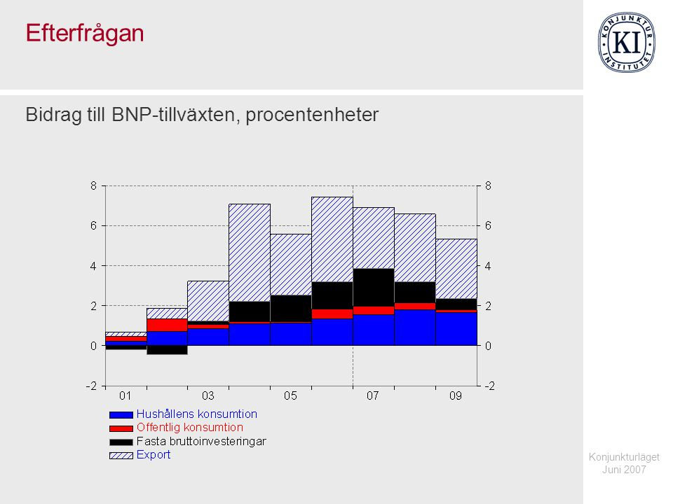 Konjunkturläget Juni 2007 Efterfrågan Bidrag till BNP-tillväxten, procentenheter