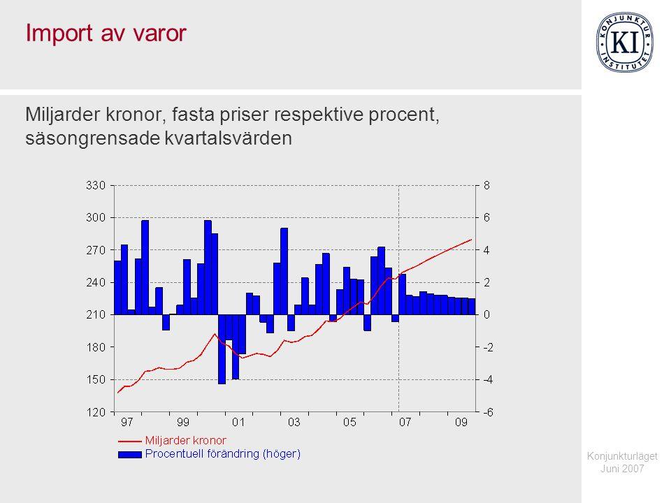 Konjunkturläget Juni 2007 Import av varor Miljarder kronor, fasta priser respektive procent, säsongrensade kvartalsvärden