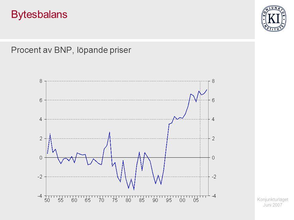 Konjunkturläget Juni 2007 Bytesbalans Procent av BNP, löpande priser