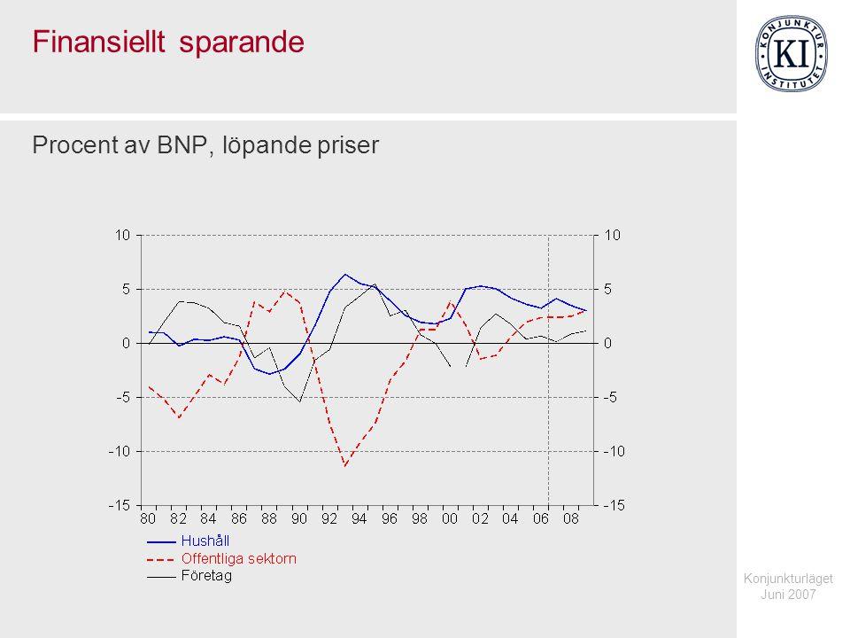 Konjunkturläget Juni 2007 Finansiellt sparande Procent av BNP, löpande priser