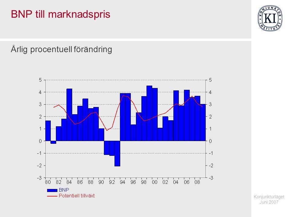 Konjunkturläget Juni 2007 BNP till marknadspris Årlig procentuell förändring