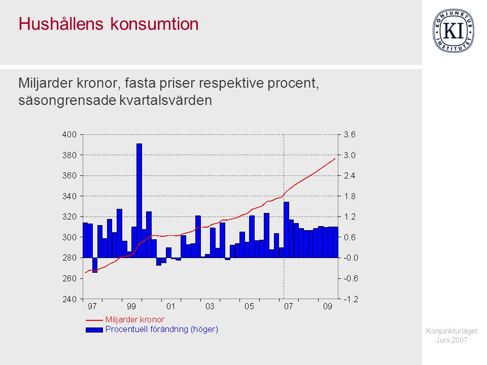 Konjunkturläget Juni 2007 Hushållens konsumtion Miljarder kronor, fasta priser respektive procent, säsongrensade kvartalsvärden